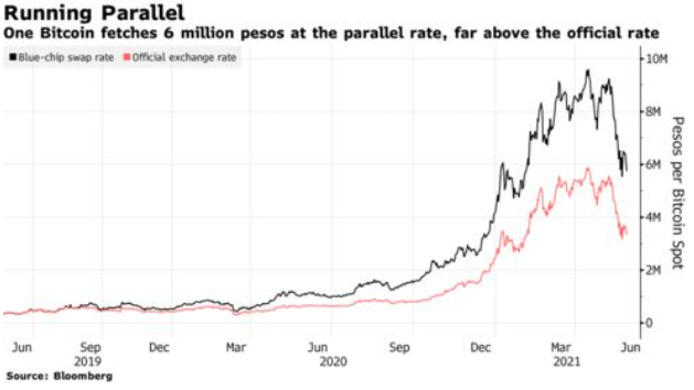Running Parallel: One Bitcoin fetches 6 million pesos at the parallel rate, far above the official rate