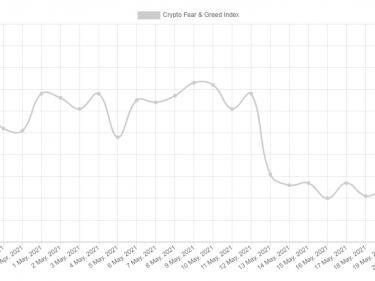 Medo e ganância do bitcoin